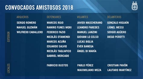 Messi encabeza la lista de Sampaoli para enfrentarse a la ...