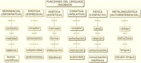 Metafunciones y funciones del lenguaje. - Lengua, lenguaje ...