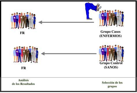 Metodología de investigación en Salud Laboral