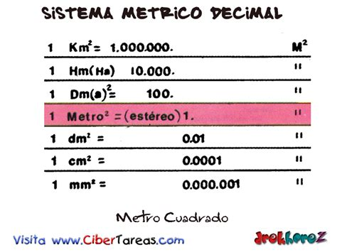 Metro Cuadrado – Sistema Métrico Decimal | CiberTareas
