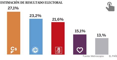 Metroscopia: Ciudadanos adelanta al PP y al PSOE y sería ...