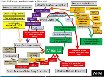 Mexican Government Structure and Corruption   Mrs. Roman s ...