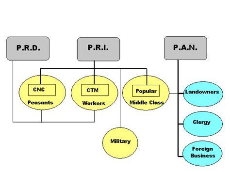 Mexico Political Structure