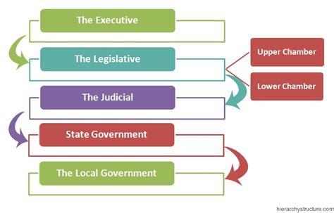 Mexico Political System Hierarchy | Hierarchystructure.com
