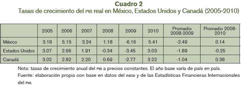 México y Canadá ante la crisis financiera estadounidense ...