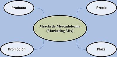 Mezcla de mercadotecnia   Wikipedia, la enciclopedia libre