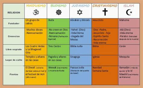 Mi Clase de Reli: LAS RELIGIONES DEL MUNDO