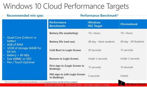 Microsoft to out cloud-based Windows 10 S and take on ...