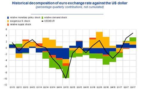 ¿Miedo a la fortaleza del euro? El BCE cree que puede ser ...