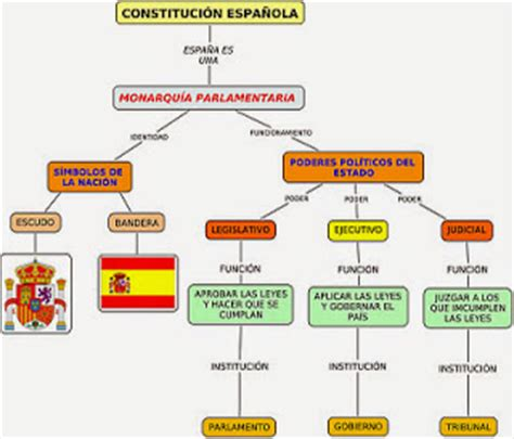 MilagroTIC: C. SOCIALES 6º   TEMA 8   ESPAÑA ORGANIZACIÓN ...