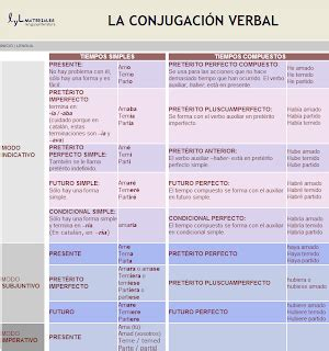 MilagroTIC: LENGUA 6º   EL VERBO   TIEMPOS VERBALES Y SU ...