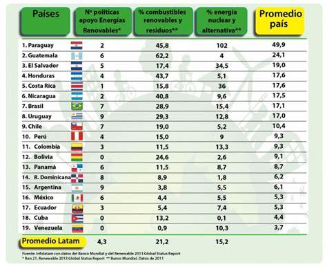 Mining Press | Los países con más Energías Renovables en ...