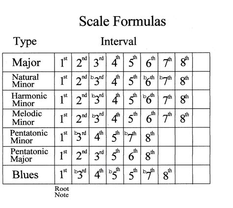 Minor scale formula | My Favorite Things in 2019 | Music ...