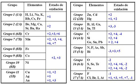 Mis apuntes de Formulación: Valencia y número de oxidación