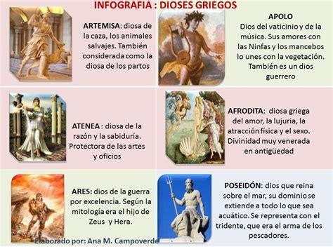 MITOLOGÍA GRIEGA: Infografía dioses