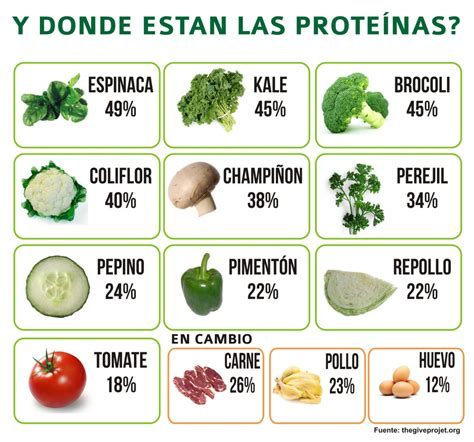 Mitos sobre las Proteinas   Mi sitio