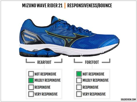 Mizuno Wave Rider 21 Review – Solereview