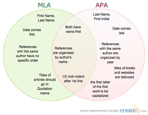 MLA vs APA - Bill Mangus & John Hufford ( Venn Diagram ...