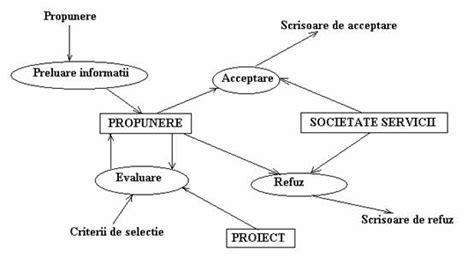 Modelarea sistemelor informatice referat