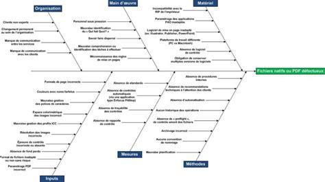 modele diagramme d ishikawa à télécharger