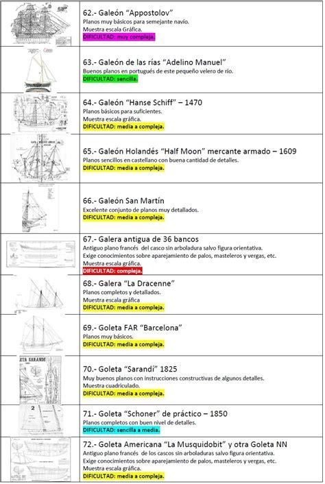 modelismo naval - Listado de planos I - Hazlo tu mismo ...