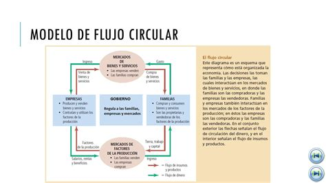 modelo de flujo circular gesti 211 n y econom 205 a del ...