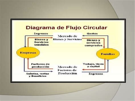 modelo de flujo circular modelo de flujo circular
