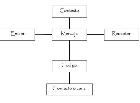 Modelo de la Comunicación – Jakobson   Modelos de la ...
