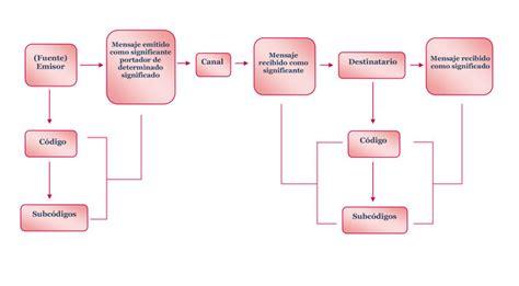 Modelo Semiótico – Informacional   Comunicólogos