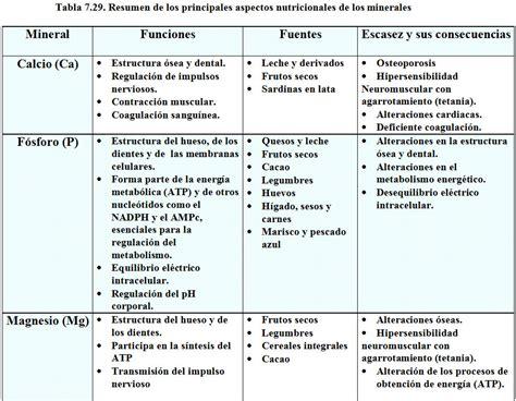 Módulo 7.2. Elementos minoritarios u oligoelementos ...