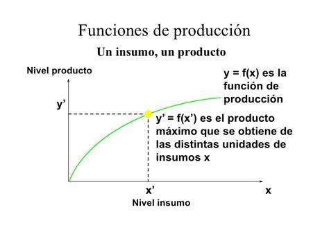 Modulo 8: Funciones de produccion y tecnologia