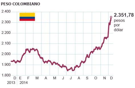 Moedas de Brasil, Colômbia e México atingem menor valor em ...