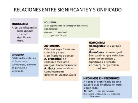 Monosemia, polisemia, antonimia y sinonimia   1º ESO ...