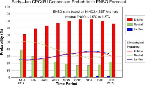 Monsoon At Dead Halt: Chances For Summer El Nino Jump to ...