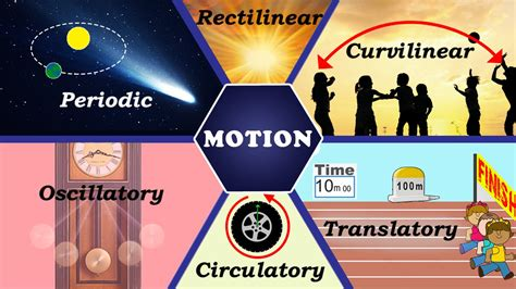 Motion | Types of Motion | Physics | Science | Letstute ...