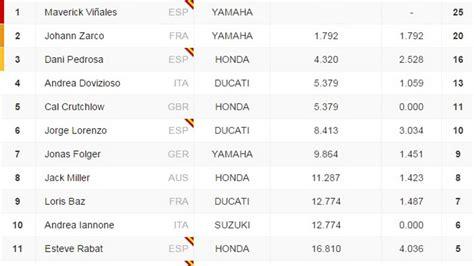 MOTOGP Clasificación del GP de Francia y así queda el ...