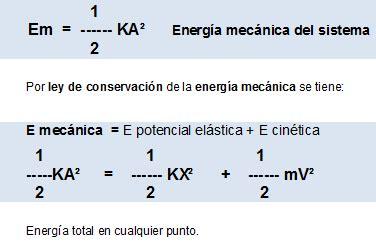 Movimiento armónico simple MAS: Energías del MAS