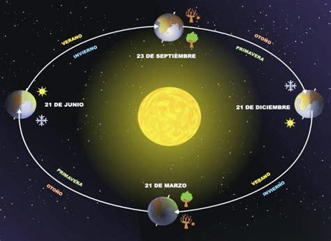 Movimientos del planeta Tierra - Planeta Tierra