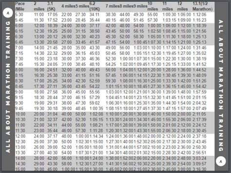 Mph To Pace Conversion Chart Image collections - chart ...