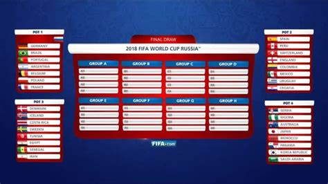 Mundial 2018: La FIFA simuló el sorteo del Mundial: España ...