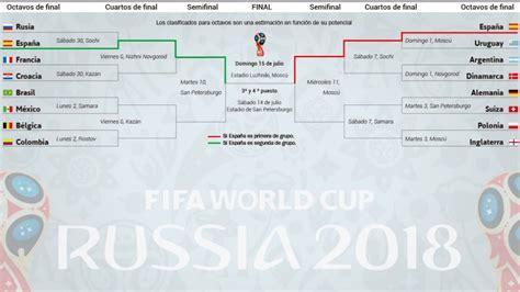Mundial 2018: La ruta de España: Argentina y Alemania ...