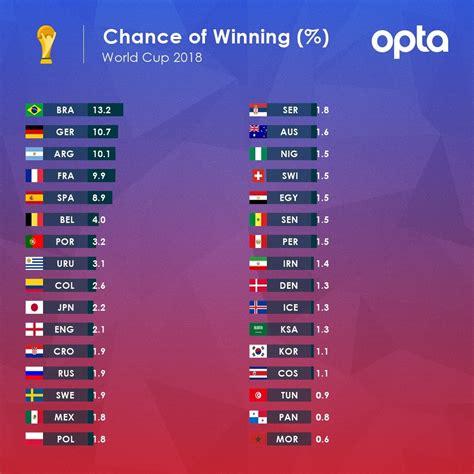 Mundial 2018 Rusia: Las predicciones estadísticas dan a ...