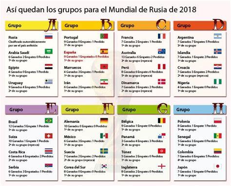 Mundial de Rusia 2018: así quedan los grupos