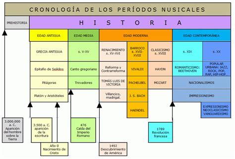 Música e Historia: Los Períodos de la Historia de la Música