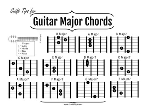 Musicians learning basic guitar fingering can master the ...