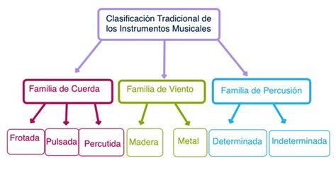 Musiqueando... ando: Instrumentos musicales