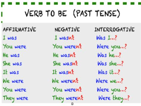 my classroom Ferroviario: VERB TO BE -PAST TENSE
