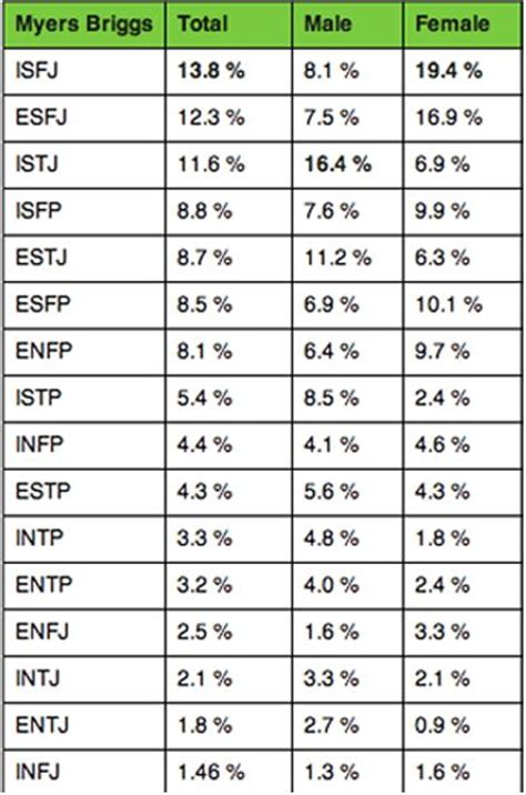 myers briggs percentage of population | INFJ   Myers ...