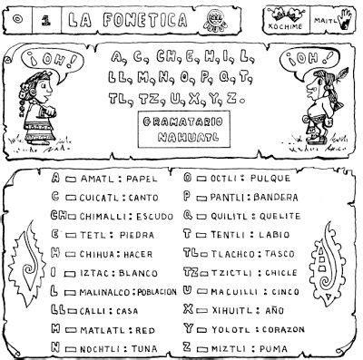 NAHUATLAHTOLLI - EL IDIOMA NAHUATL : Aprendiendo Nahuatl ...