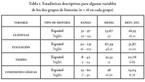NARRAR EN ESPAÑOL O EN INGLÉS: ¿PENSAMOS DIFERENTE ...